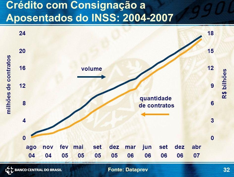 32 Crédito com Consignação a Aposentados do INSS: 2004-2007 milhões de contratos R$ bilhões Fonte: Dataprev quantidade de contratos volume 0 4 8 12 16