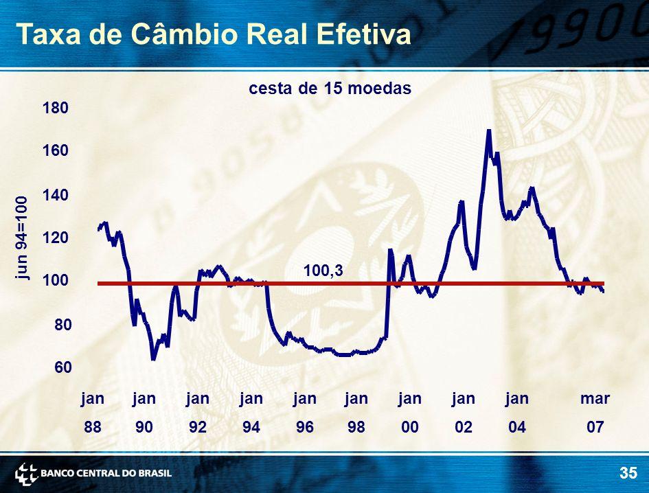 35 Taxa de Câmbio Real Efetiva jun 94=100 cesta de 15 moedas 100,3 60 80 100 120 140 160 180 jan 88 jan 90 jan 92 jan 94 jan 96 jan 98 jan 00 jan 02 j
