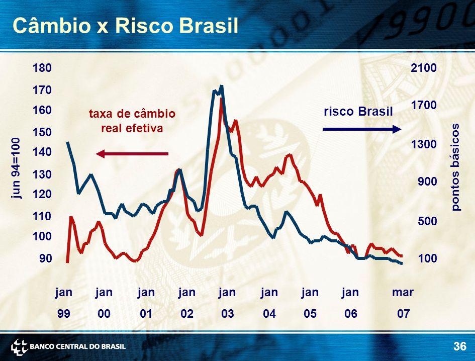 36 Câmbio x Risco Brasil jun 94=100 pontos básicos risco Brasil taxa de câmbio real efetiva 90 100 110 120 130 140 150 160 170 180 jan 99 jan 00 jan 0