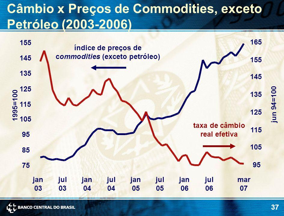 37 Câmbio x Preços de Commodities, exceto Petróleo (2003-2006) jun 94=100 1995=100 taxa de câmbio real efetiva índice de preços de commodities (exceto