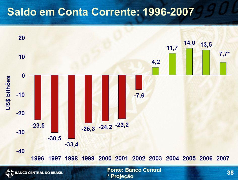 38 Saldo em Conta Corrente: 1996-2007 Fonte: Banco Central * Projeção US$ bilhões -23,5 -30,5 -33,4 -25,3 -24,2 -23,2 -7,6 4,2 11,7 14,0 13,5 7,7* -40