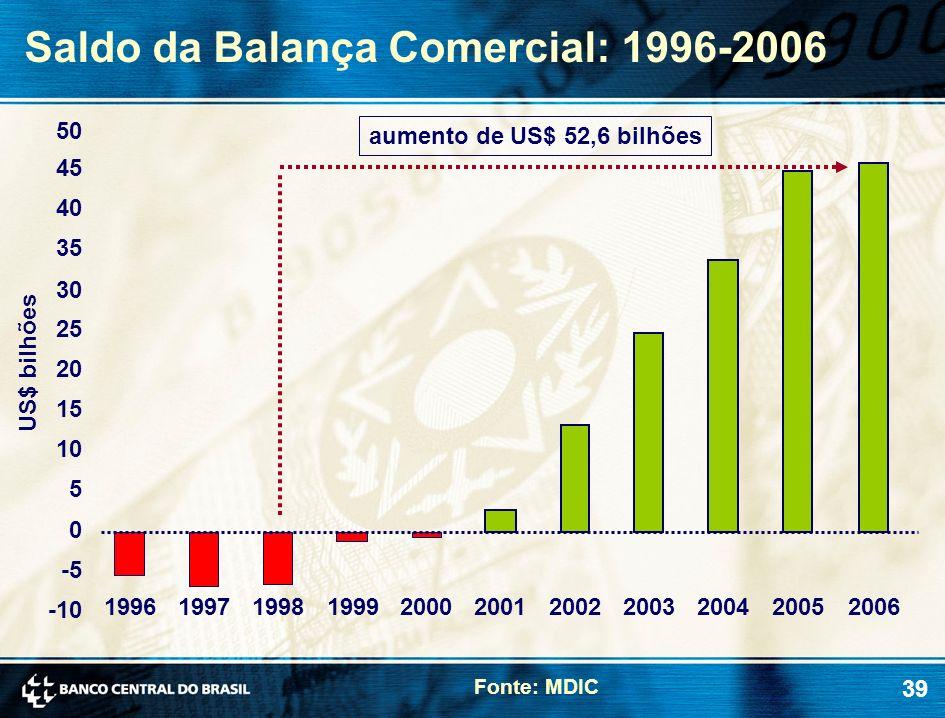39 Saldo da Balança Comercial: 1996-2006 Fonte: MDIC US$ bilhões -10 -5 0 5 10 15 20 25 30 35 40 45 1996199719981999200020012002200320042005 aumento d