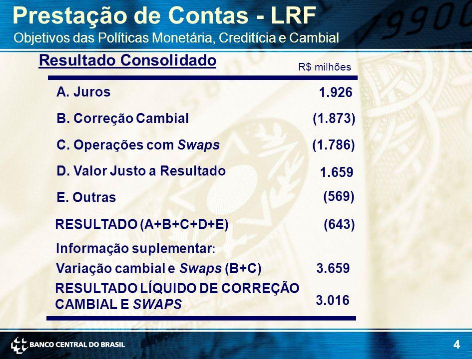 4 Resultado Consolidado Prestação de Contas - LRF Objetivos das Políticas Monetária, Creditícia e Cambial R$ milhões A. Juros 1.926 B. Correção Cambia