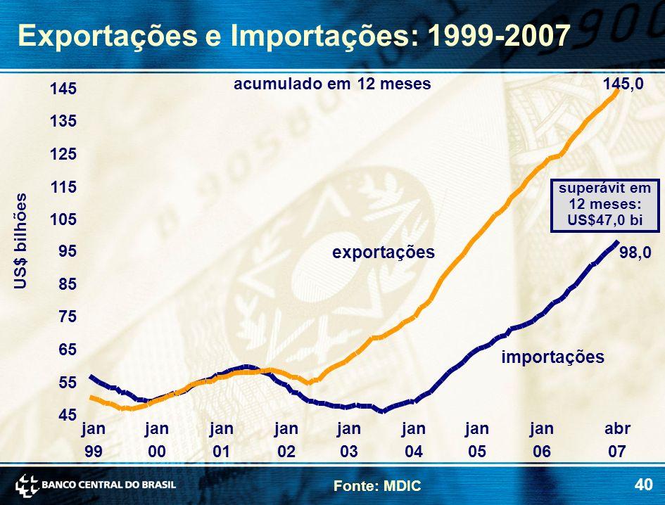 40 Exportações e Importações: 1999-2007 Fonte: MDIC US$ bilhões acumulado em 12 meses exportações importações superávit em 12 meses: US$47,0 bi 98,0 1