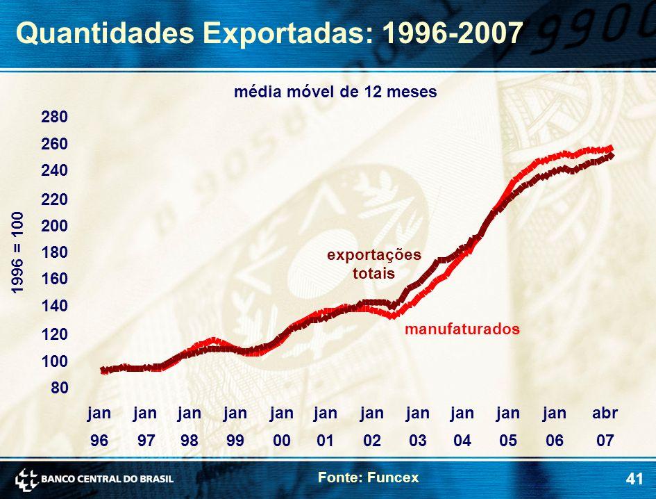 41 Quantidades Exportadas: 1996-2007 Fonte: Funcex 1996 = 100 manufaturados exportações totais média móvel de 12 meses 80 100 120 140 160 180 200 220