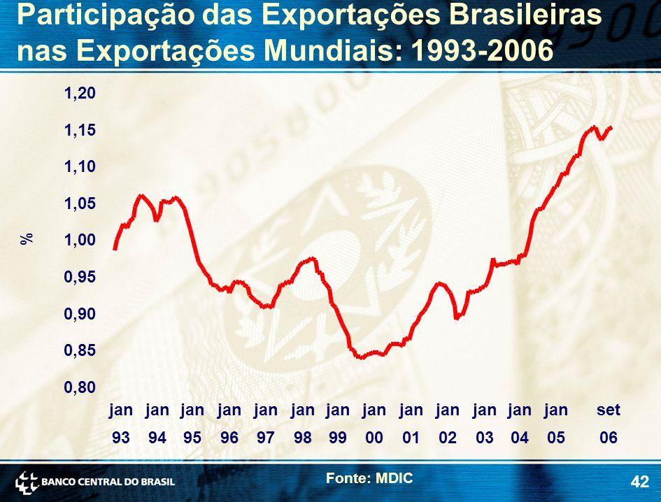 42 Participação das Exportações Brasileiras nas Exportações Mundiais: 1993-2006 Fonte: MDIC % 0,80 0,85 0,90 0,95 1,00 1,05 1,10 1,15 1,20 jan 93 jan