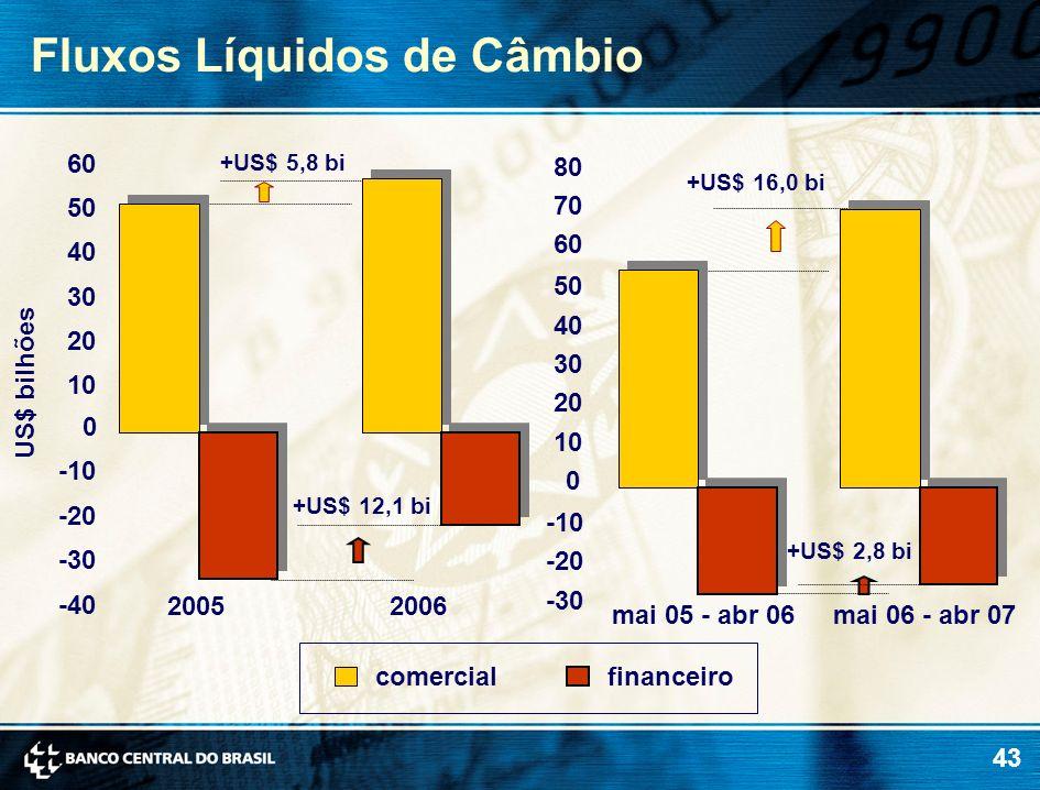 43 Fluxos Líquidos de Câmbio US$ bilhões comercialfinanceiro +US$ 5,8 bi +US$ 12,1 bi -40 -30 -20 -10 0 10 20 30 40 50 60 20052006 mai 05 - abr 06mai