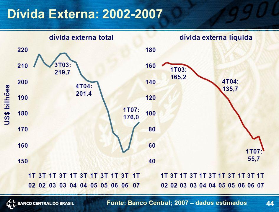 44 Dívida Externa: 2002-2007 Fonte: Banco Central; 2007 – dados estimados US$ bilhões dívida externa líquidadívida externa total 3T03: 219,7 4T04: 201