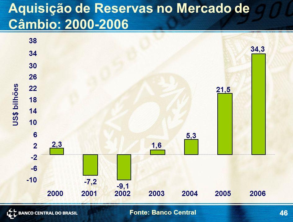 46 Aquisição de Reservas no Mercado de Câmbio: 2000-2006 Fonte: Banco Central US$ bilhões 2,3 -7,2 -9,1 1,6 5,3 21,5 34,3 -10 -6 -2 2 6 10 14 18 22 26