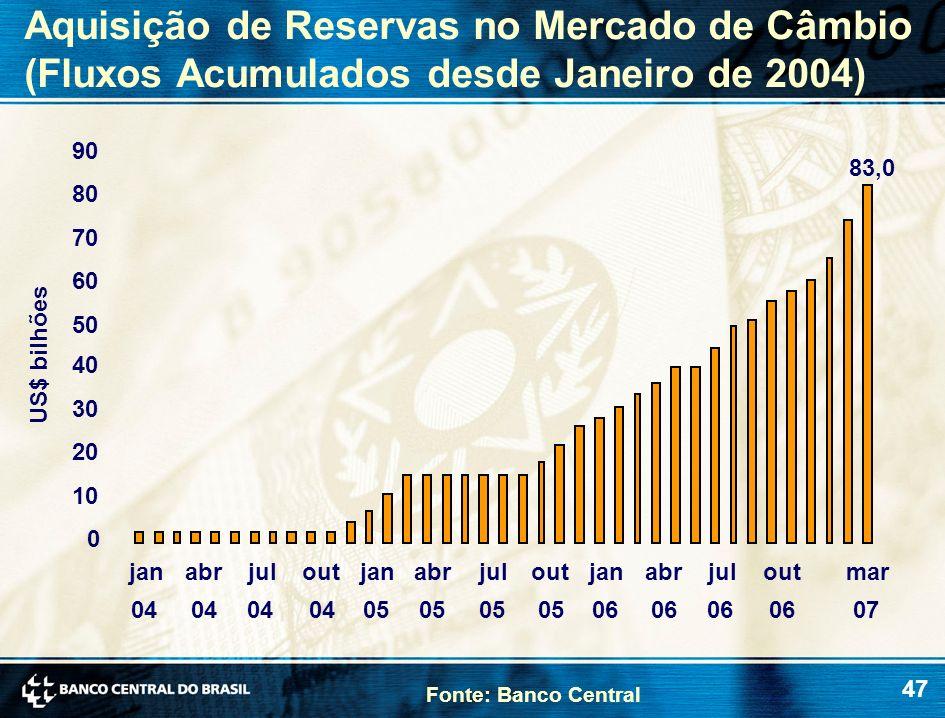 47 Aquisição de Reservas no Mercado de Câmbio (Fluxos Acumulados desde Janeiro de 2004) Fonte: Banco Central US$ bilhões 83,0 0 10 20 30 40 50 60 70 8