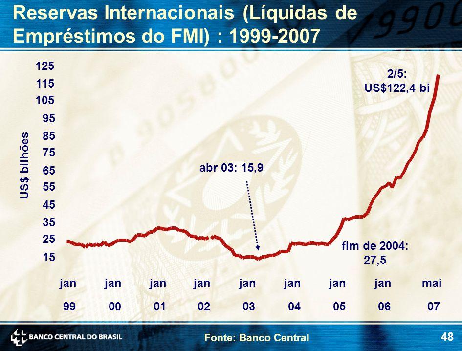 48 Reservas Internacionais (Líquidas de Empréstimos do FMI) : 1999-2007 US$ bilhões Fonte: Banco Central abr 03: 15,9 fim de 2004: 27,5 2/5: US$122,4