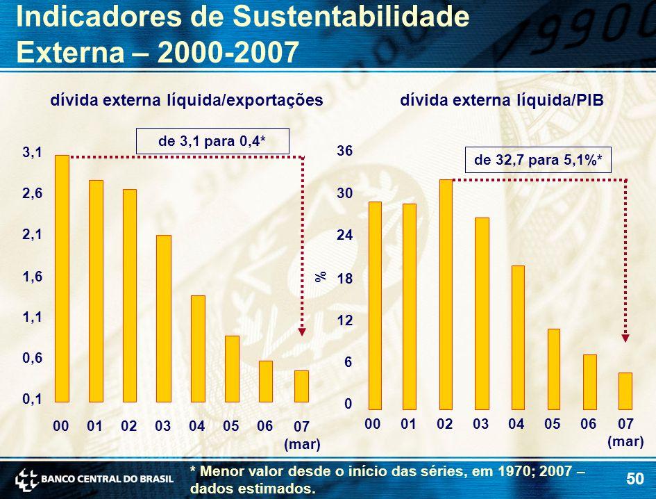 50 Indicadores de Sustentabilidade Externa – 2000-2007 dívida externa líquida/PIB de 3,1 para 0,4* 0,1 0,6 1,1 1,6 2,1 2,6 3,1 00010203040506 dívida e