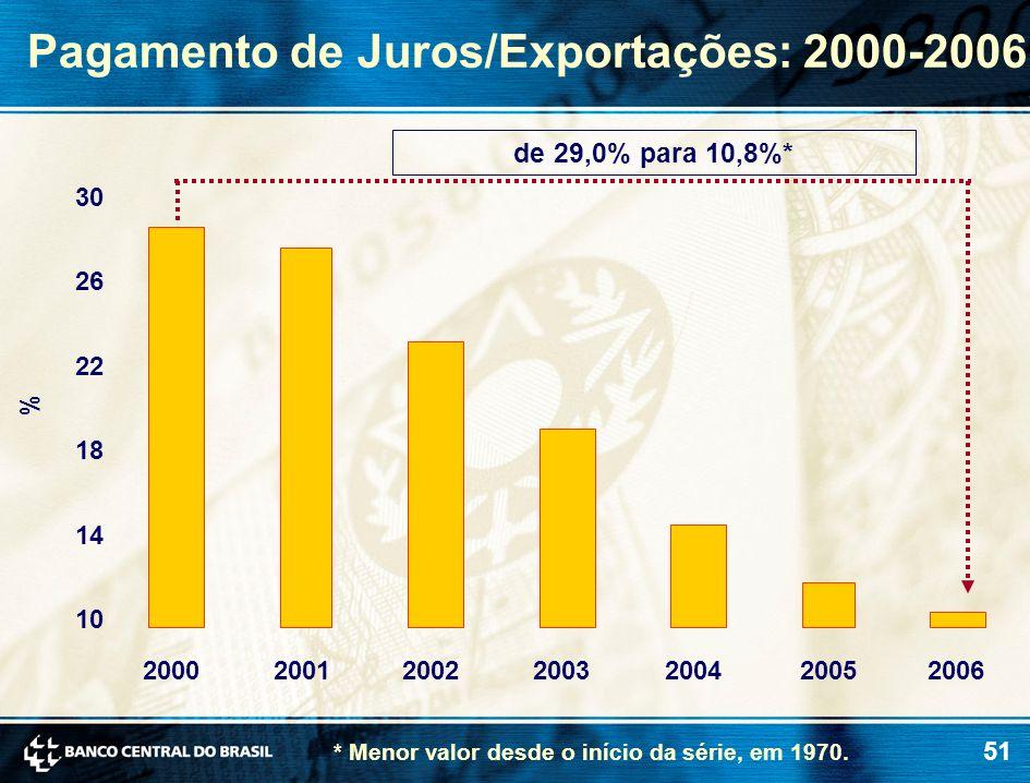 51 Pagamento de Juros/Exportações: 2000-2006 * Menor valor desde o início da série, em 1970. % de 29,0% para 10,8%* 10 14 18 22 26 30 2000200120022003