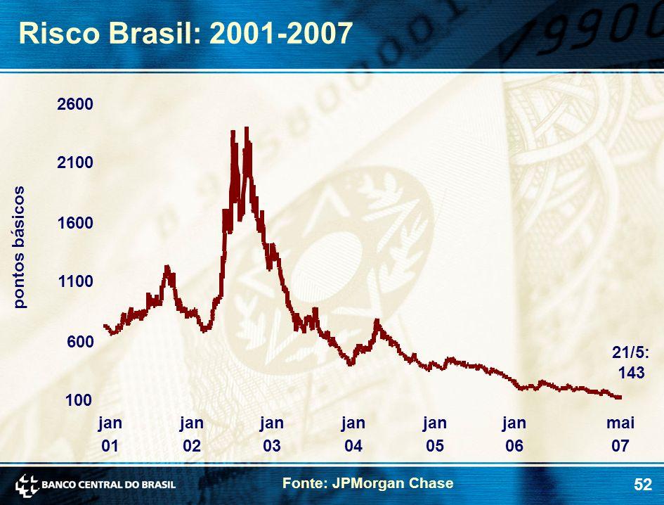 52 Risco Brasil: 2001-2007 Fonte: JPMorgan Chase pontos básicos 21/5: 143 100 600 1100 1600 2100 2600 jan 01 jan 02 jan 03 jan 04 jan 05 jan 06 mai 07
