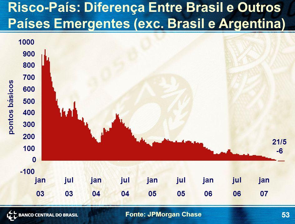 53 Risco-País: Diferença Entre Brasil e Outros Países Emergentes (exc. Brasil e Argentina) pontos básicos 21/5 -6 -100 0 100 200 300 400 500 600 700 8