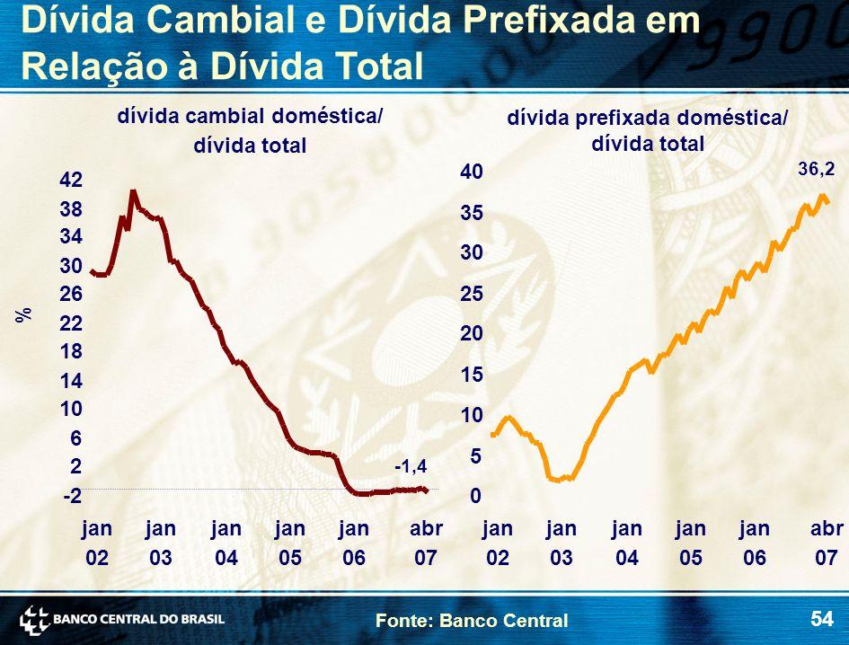 54 Fonte: Banco Central Dívida Cambial e Dívida Prefixada em Relação à Dívida Total dívida cambial doméstica/ dívida total dívida prefixada doméstica/