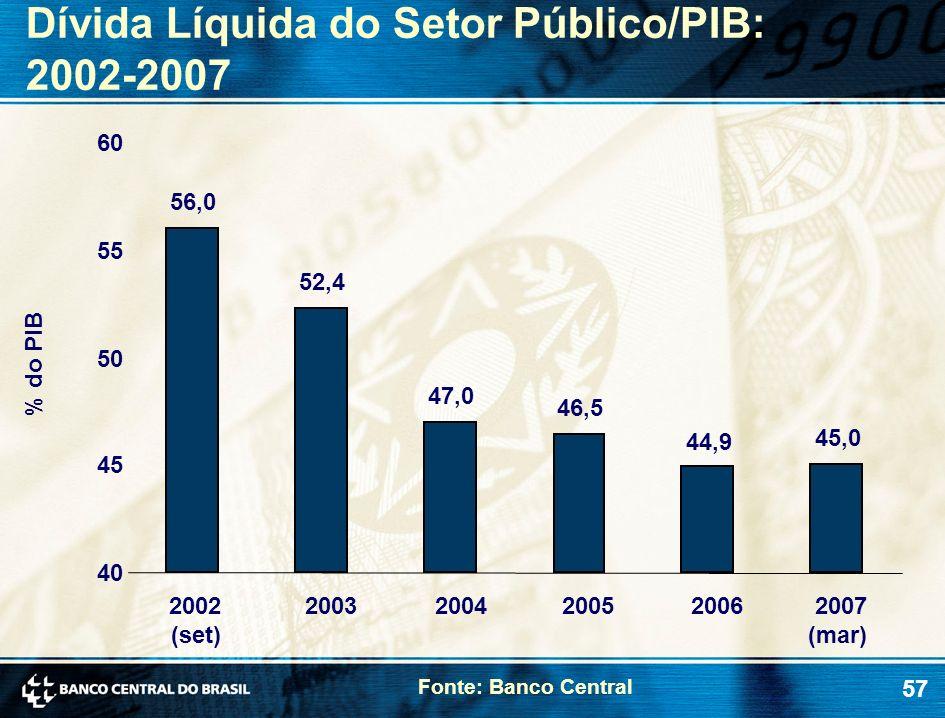 57 Dívida Líquida do Setor Público/PIB: 2002-2007 % do PIB Fonte: Banco Central 56,0 52,4 47,0 46,5 44,9 45,0 40 45 50 55 60 2002 (set) 20032004200520