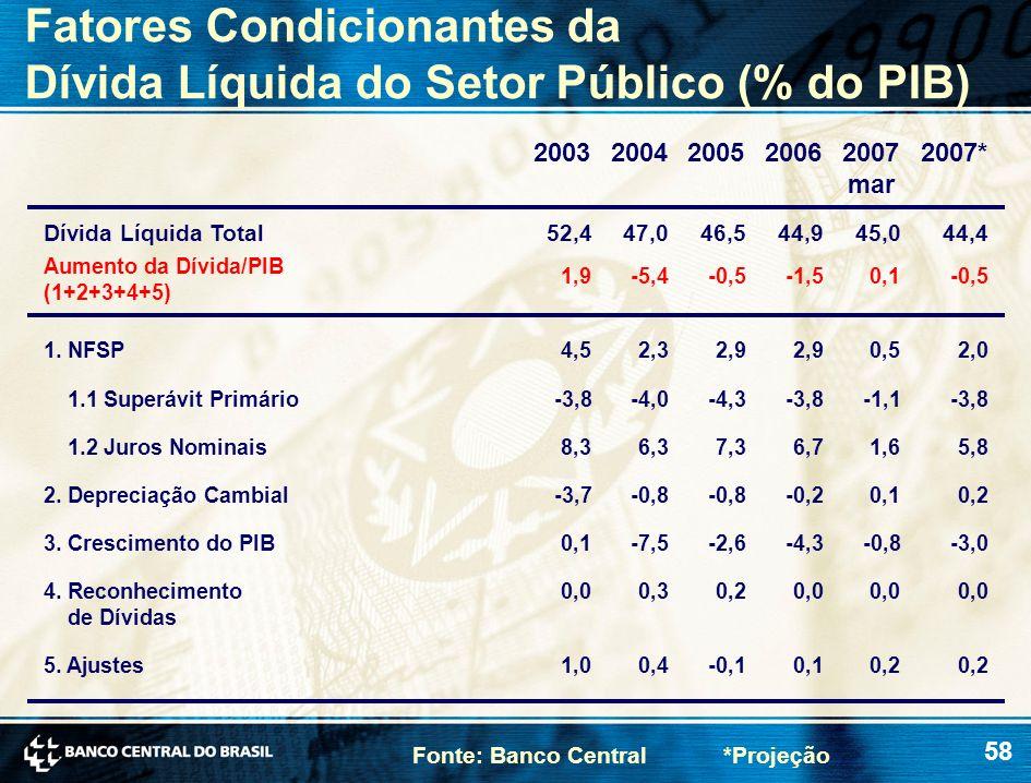 58 Aumento da Dívida/PIB (1+2+3+4+5) 1. NFSP 1.1 Superávit Primário 2. Depreciação Cambial 3. Crescimento do PIB 4. Reconhecimento de Dívidas 5. Ajust
