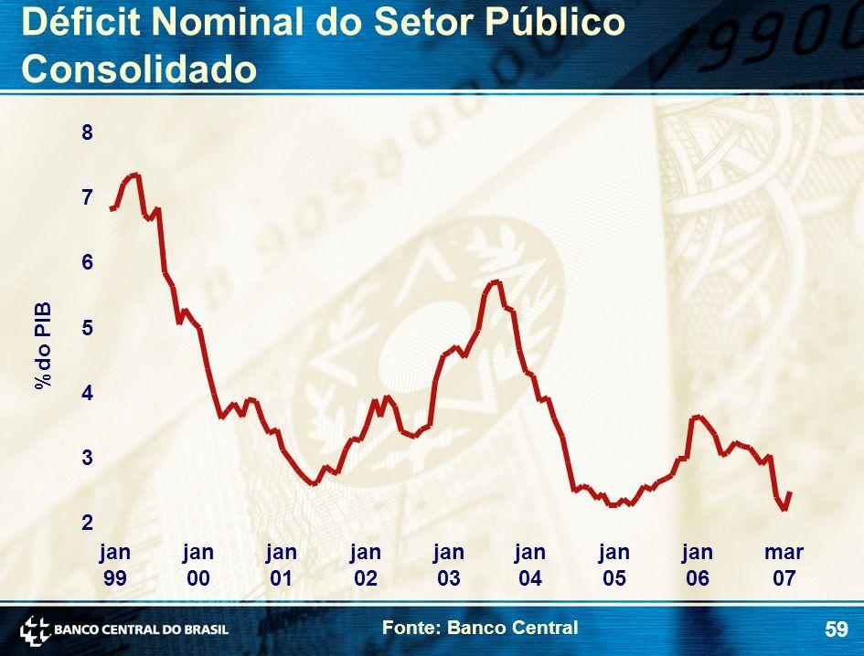 59 Déficit Nominal do Setor Público Consolidado Fonte: Banco Central 2 3 4 5 6 7 8 jan 99 jan 00 jan 01 jan 02 jan 03 jan 04 jan 05 jan 06 mar 07 %do