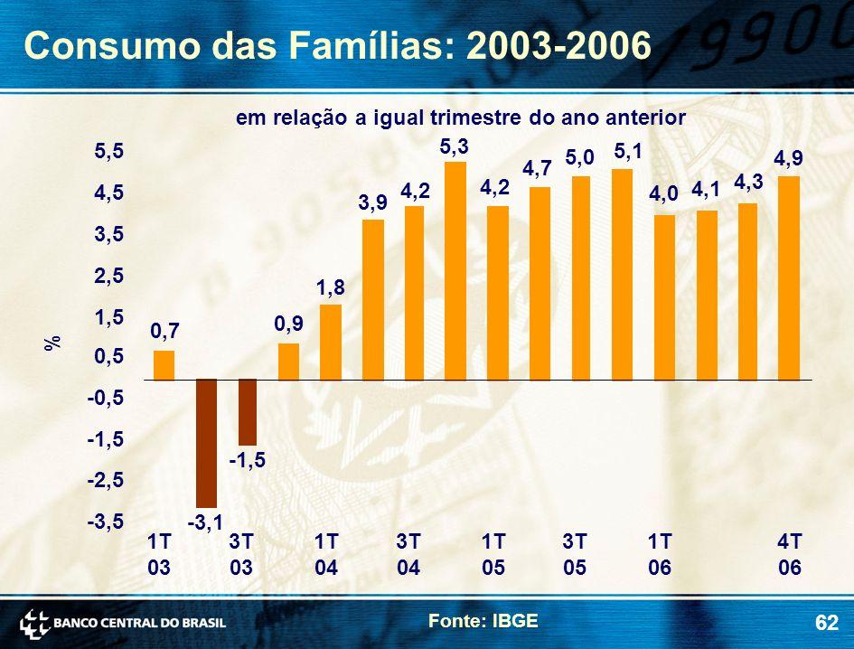 62 Consumo das Famílias: 2003-2006 em relação a igual trimestre do ano anterior Fonte: IBGE % 0,7 -3,1 -1,5 0,9 1,8 3,9 5,3 4,2 4,7 5,0 5,1 4,0 4,1 4,
