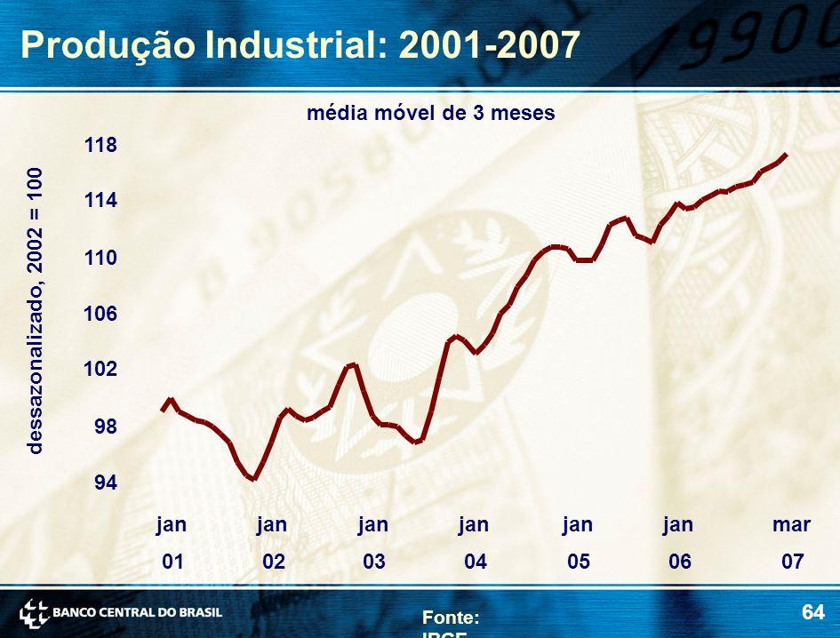 64 Produção Industrial: 2001-2007 dessazonalizado, 2002 = 100 média móvel de 3 meses Fonte: IBGE 94 98 102 106 110 114 118 jan 01 jan 02 jan 03 jan 04