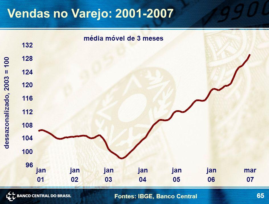65 Vendas no Varejo: 2001-2007 Fontes: IBGE, Banco Central dessazonalizado, 2003 = 100 média móvel de 3 meses 96 100 104 108 112 116 120 124 128 132 j