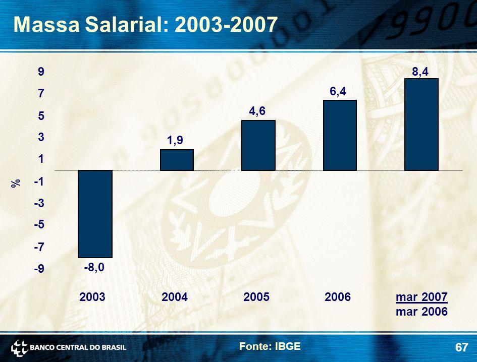 67 Massa Salarial: 2003-2007 Fonte: IBGE % mar 2007 mar 2006 -8,0 1,9 4,6 6,4 8,4 -9 -7 -5 -3 1 3 5 7 9 2003200420052006