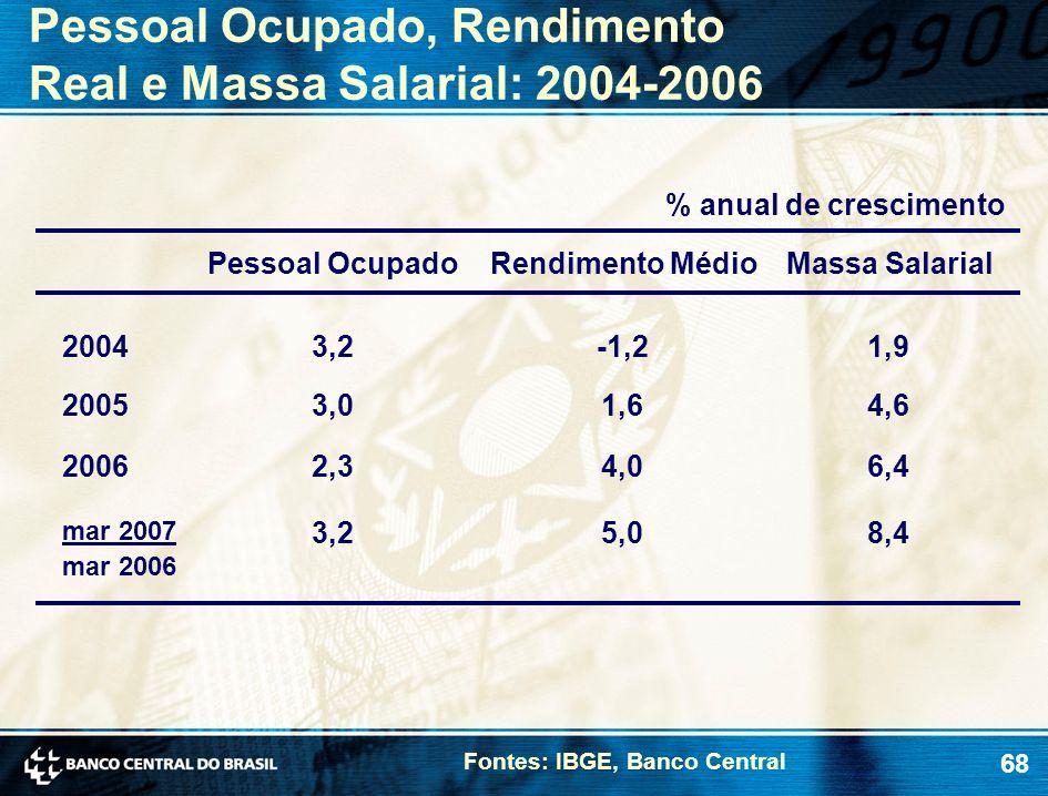 68 Pessoal Ocupado, Rendimento Real e Massa Salarial: 2004-2006 Pessoal OcupadoRendimento MédioMassa Salarial 20043,2-1,21,9 20053,01,64,6 % anual de