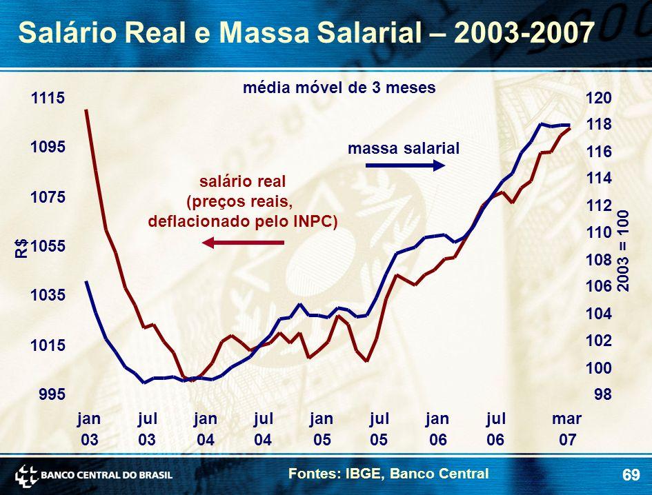 69 Salário Real e Massa Salarial – 2003-2007 Fontes: IBGE, Banco Central 2003 = 100 R$ massa salarial média móvel de 3 meses salário real (preços reai