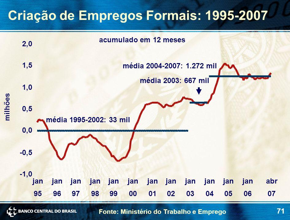 71 Criação de Empregos Formais: 1995-2007 Fonte: Ministério do Trabalho e Emprego milhões -1,0 -0,5 0,0 0,5 1,0 1,5 2,0 jan 95 jan 96 jan 97 jan 98 ja