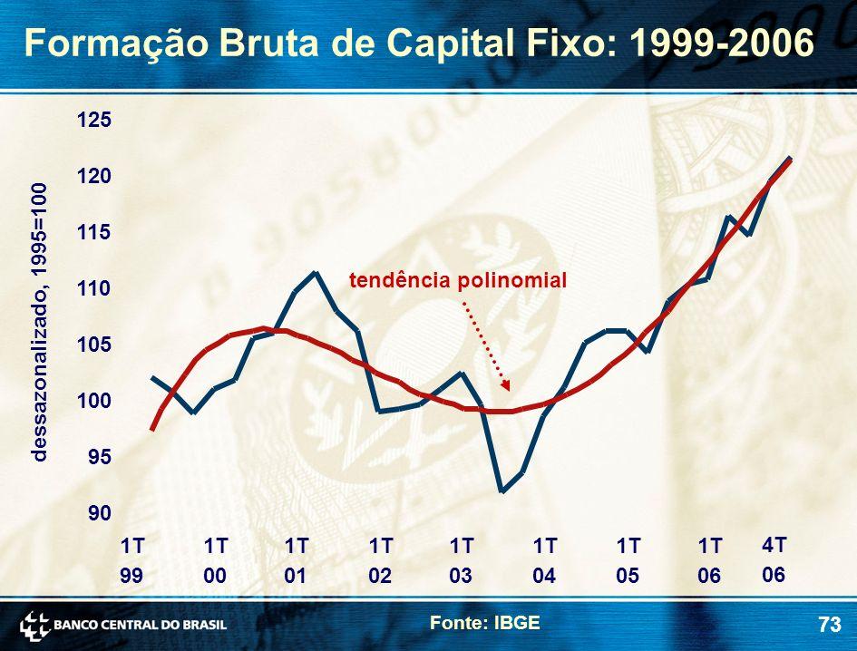 73 Formação Bruta de Capital Fixo: 1999-2006 Fonte: IBGE dessazonalizado, 1995=100 tendência polinomial 90 95 100 105 110 115 120 125 1T 99 1T 00 1T 0