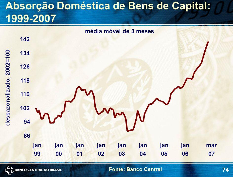 74 Absorção Doméstica de Bens de Capital: 1999-2007 média móvel de 3 meses dessazonalizado, 2002=100 Fonte: Banco Central 86 94 102 110 118 126 134 14