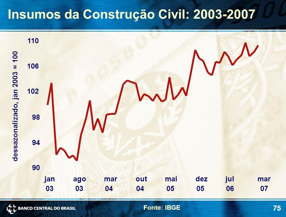75 Insumos da Construção Civil: 2003-2007 Fonte: IBGE dessazonalizado, jan 2003 = 100 90 94 98 102 106 110 jan 03 ago 03 mar 04 out 04 mai 05 dez 05 j