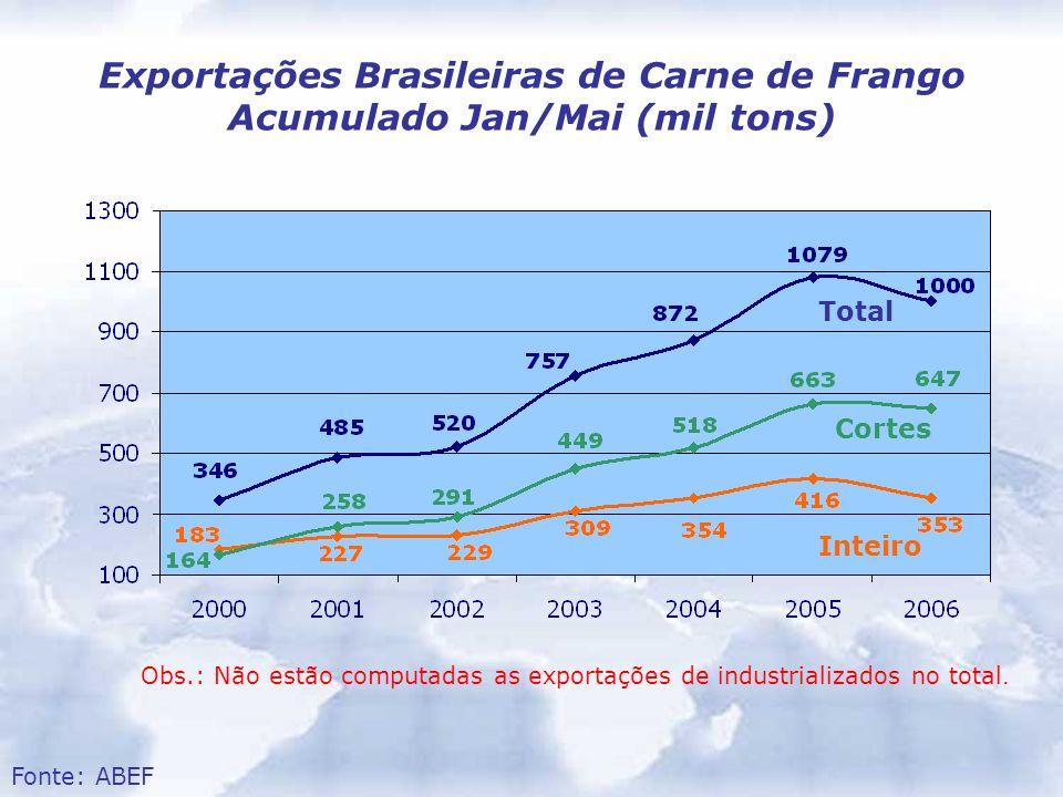 Exportações Brasileiras de Carne de Frango Acumulado Jan/Mai (mil tons) Fonte: ABEF Obs.: Não estão computadas as exportações de industrializados no t