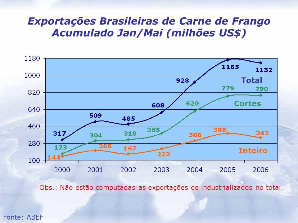 Exportações Brasileiras de Carne de Frango Acumulado Jan/Mai (milhões US$) Obs.: Não estão computadas as exportações de industrializados no total. Fon