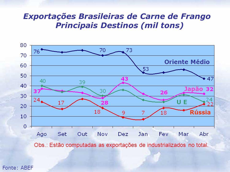 Exportações Brasileiras de Carne de Frango Principais Destinos (mil tons) Oriente Médio Japão U E Rússia Obs.: Estão computadas as exportações de indu