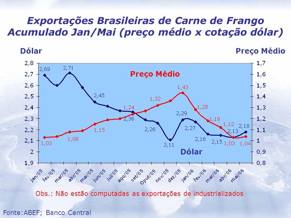 Dólar Preço Médio Exportações Brasileiras de Carne de Frango Acumulado Jan/Mai (preço médio x cotação dólar) Fonte:ABEF; Banco Central DólarPreço Médi