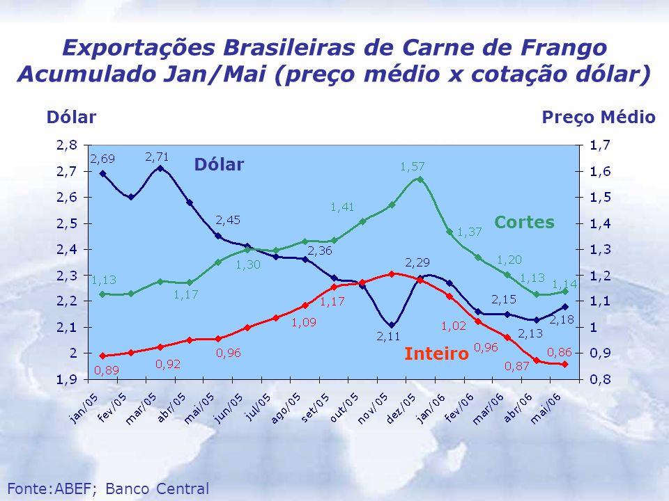 Dólar Exportações Brasileiras de Carne de Frango Acumulado Jan/Mai (preço médio x cotação dólar) Fonte:ABEF; Banco Central DólarPreço Médio Inteiro Co