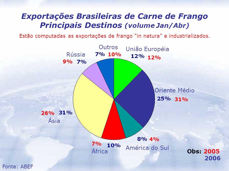 União Européia Oriente Médio América do Sul África Ásia Rússia Outros Exportações Brasileiras de Carne de Frango Principais Destinos (volume Jan/Abr)