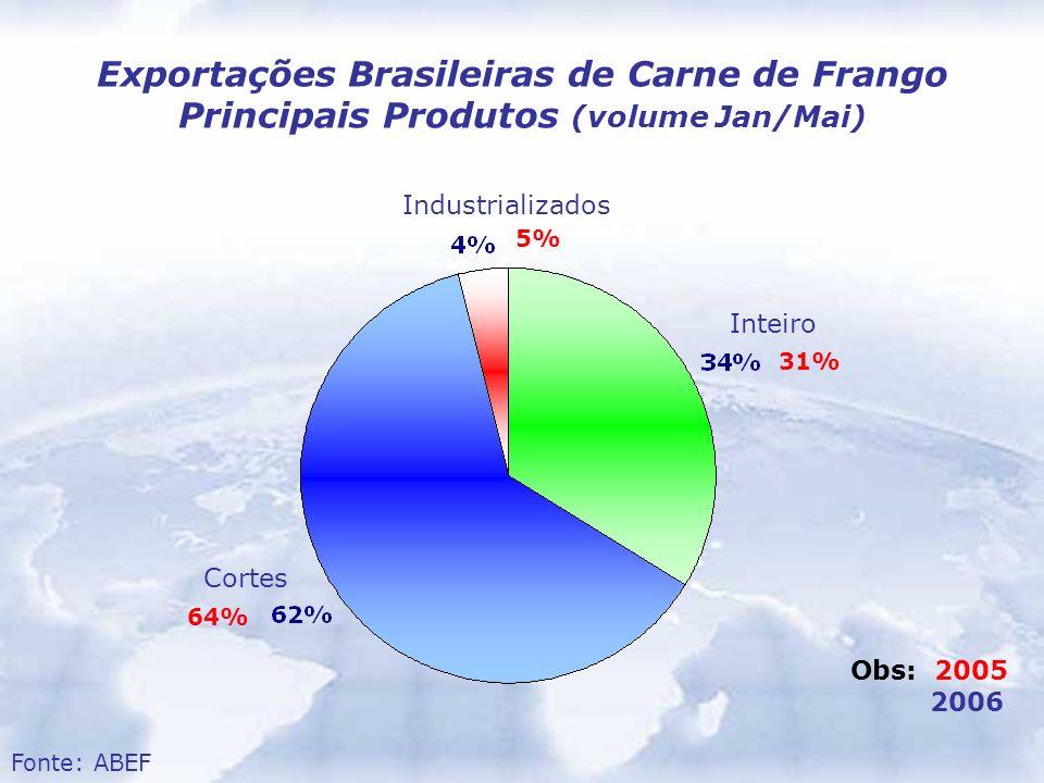 Exportações Brasileiras de Carne de Frango Principais Produtos (volume Jan/Mai) Inteiro Industrializados Cortes 5% 31% 64% Fonte: ABEF Obs: 2005 2006