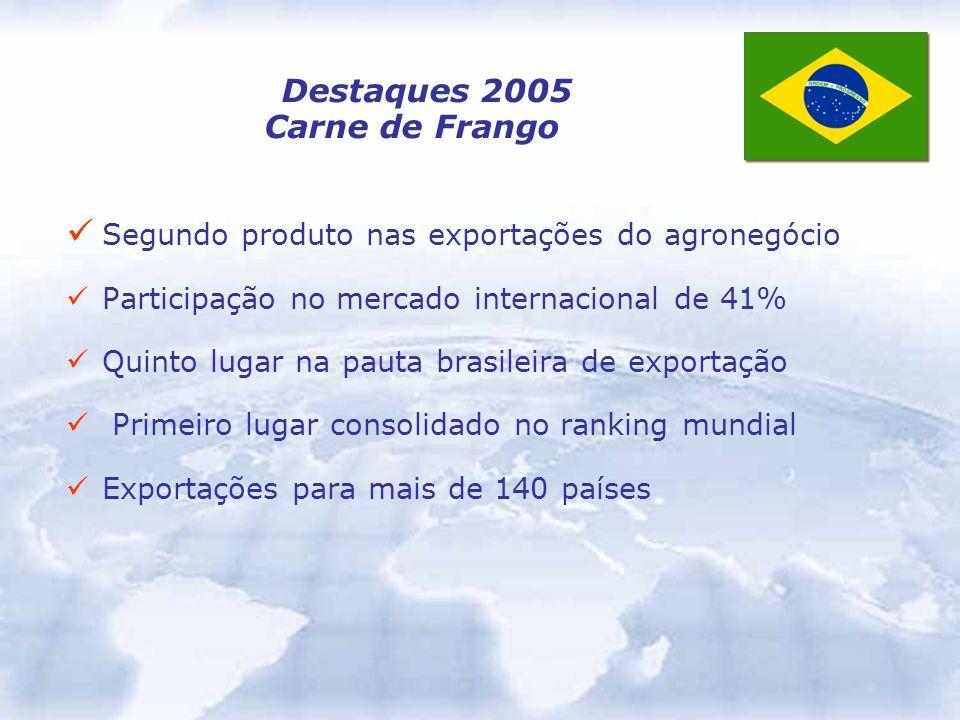 Destaques 2005 Carne de Frango Segundo produto nas exportações do agronegócio Participação no mercado internacional de 41% Quinto lugar na pauta brasi