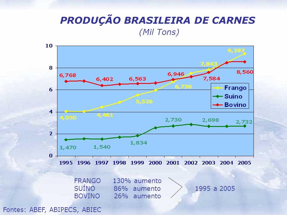 Fontes: ABEF, ABIPECS, ABIEC PRODUÇÃO BRASILEIRA DE CARNES (Mil Tons) FRANGO 130% aumento SUÍNO 86% aumento 1995 a 2005 BOVINO 26% aumento