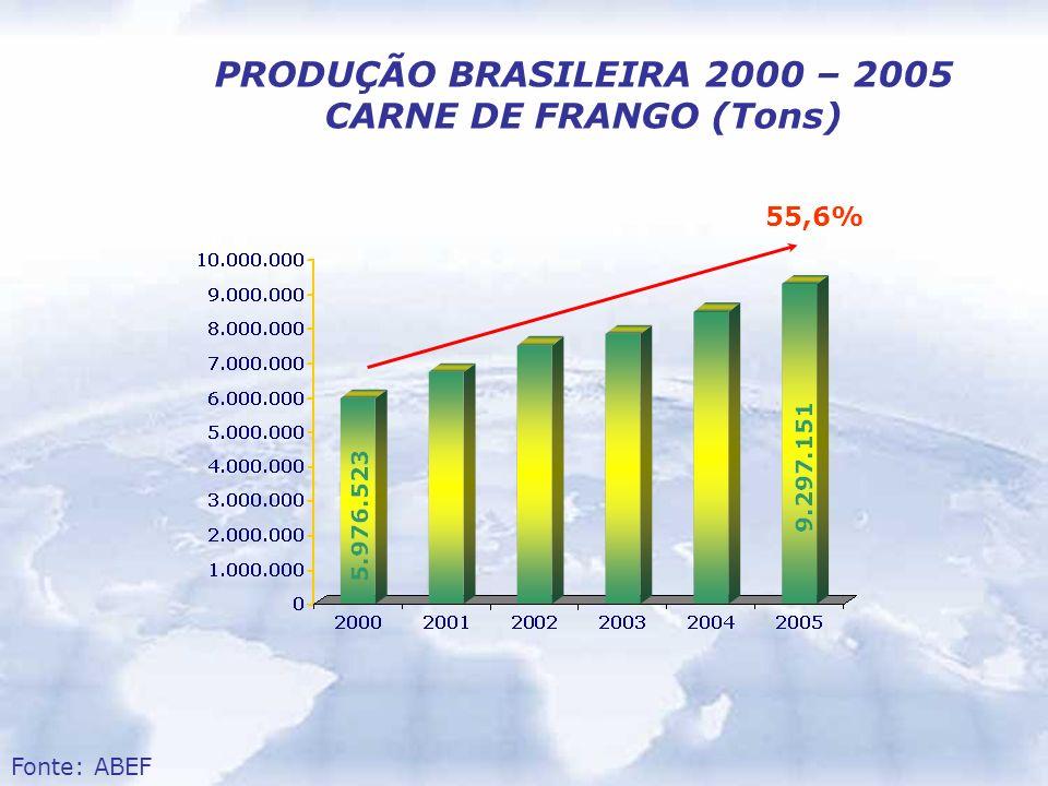 PRODUÇÃO BRASILEIRA 2000 – 2005 CARNE DE FRANGO (Tons) 55,6% Fonte: ABEF