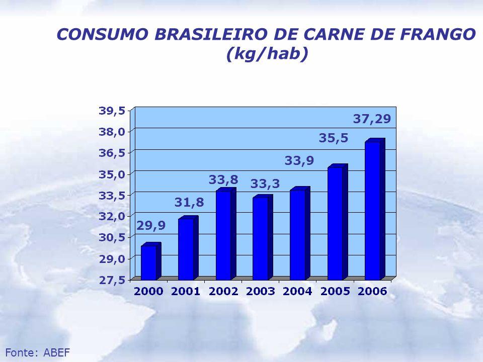 CONSUMO BRASILEIRO DE CARNE DE FRANGO (kg/hab) 29,9 31,8 33,8 33,3 33,9 35,5 Fonte: ABEF 37,29