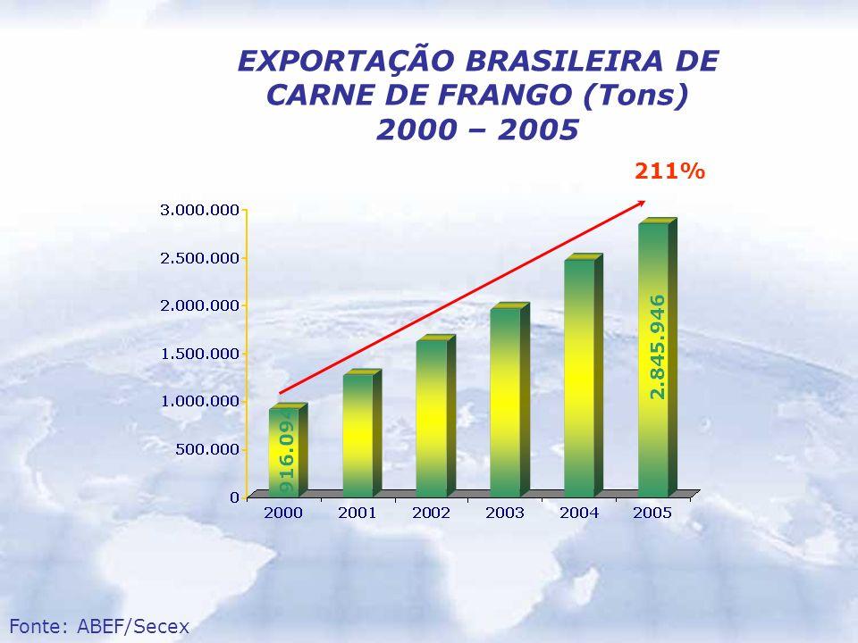 EXPORTAÇÃO BRASILEIRA DE CARNE DE FRANGO (Tons) 2000 – 2005 Fonte: ABEF/Secex 211%