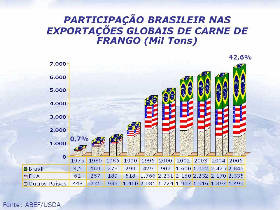 PARTICIPAÇÃO BRASILEIR NAS EXPORTAÇÕES GLOBAIS DE CARNE DE FRANGO (Mil Tons) Fonte: ABEF/USDA 0,7% 42,6%