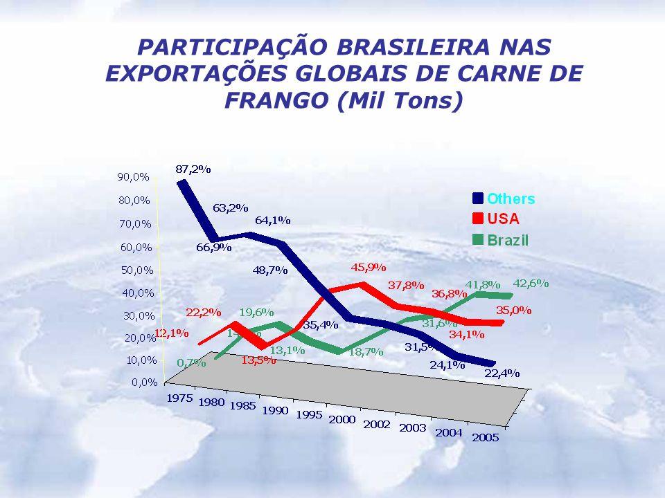 PARTICIPAÇÃO BRASILEIRA NAS EXPORTAÇÕES GLOBAIS DE CARNE DE FRANGO (Mil Tons)