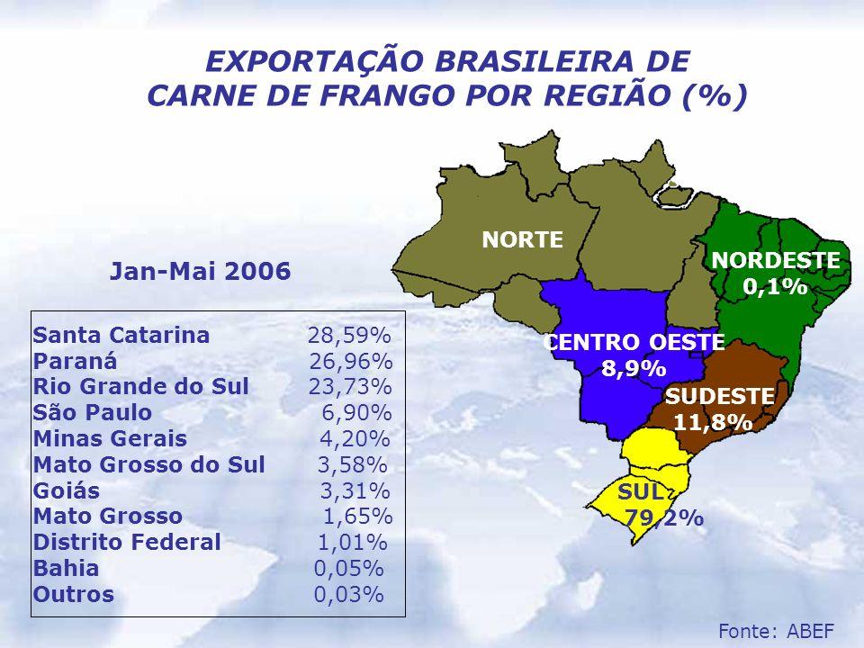 EXPORTAÇÃO BRASILEIRA DE CARNE DE FRANGO POR REGIÃO (%) NORTE NORDESTE 0,1% CENTRO OESTE 8,9% SUL 79,2% SUDESTE 11,8% Santa Catarina 28,59% Paraná 26,