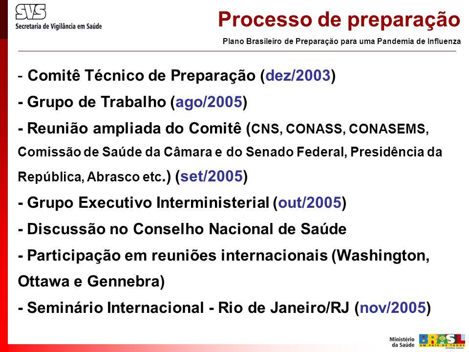 - Comitê Técnico de Preparação (dez/2003) - Grupo de Trabalho (ago/2005) - Reunião ampliada do Comitê ( CNS, CONASS, CONASEMS, Comissão de Saúde da Câ