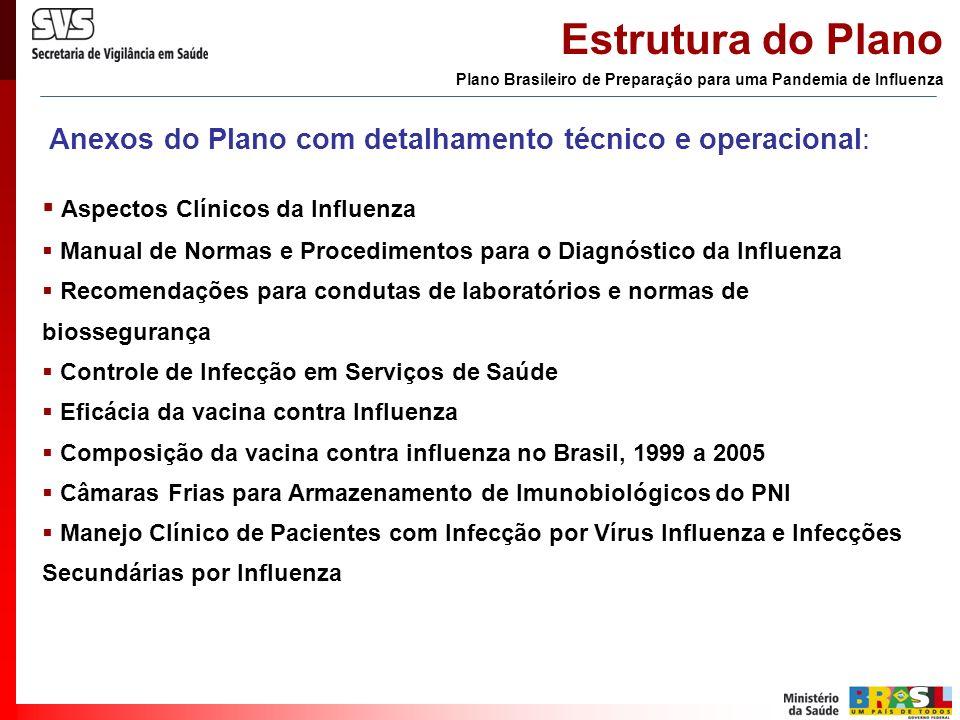 Anexos do Plano com detalhamento técnico e operacional: Aspectos Clínicos da Influenza Manual de Normas e Procedimentos para o Diagnóstico da Influenz